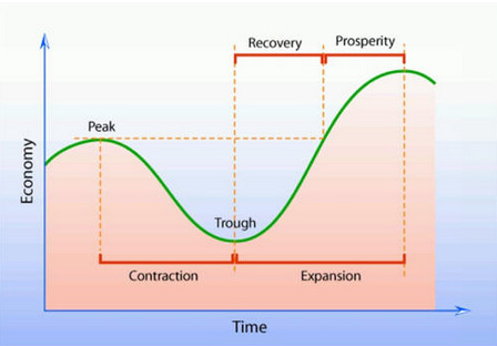 Image result for Business Cycle